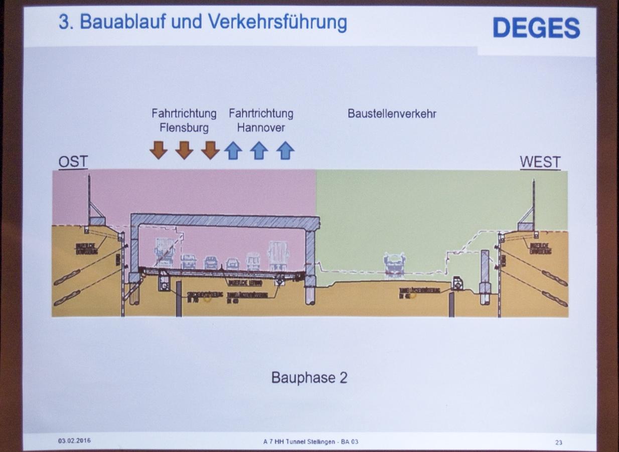 A7-Ausbau und der Stellinger Deckel